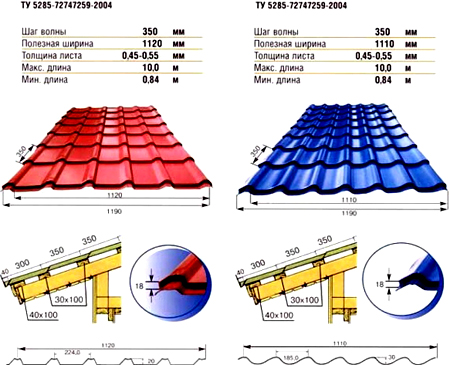 Различные профили металлочерепицы